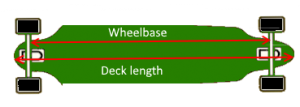 Choosing the right longboard - deck length & wheelbase