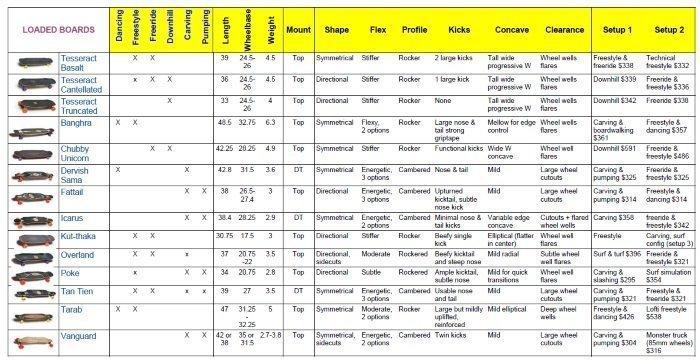 Loaded boards comparison chart