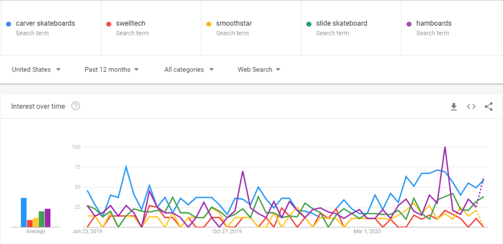 carver, swelltech, smoothstar, slide, hamboards surfskate Google trends comparison