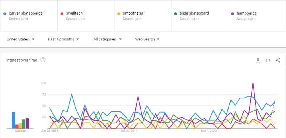 carver, swelltech, smoothstar, slide, hamboards surfskate Google trends comparison